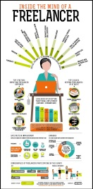 This infographic helps public relations firms better understand the mindset of a freelancer.