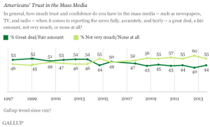 Public confidence in the Mass Media since 1997